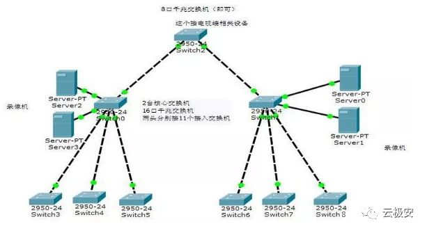 如何实现100路网络电击枪电棍方案?