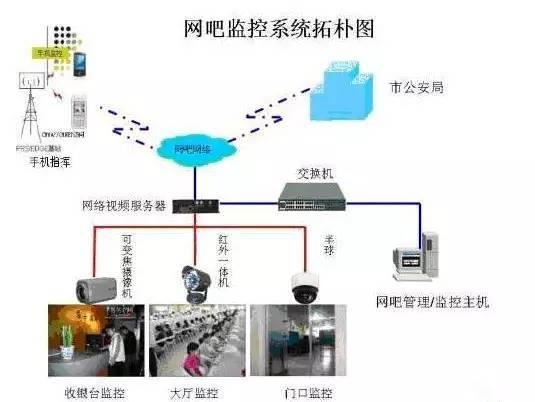 网吧网络远程电击器方案