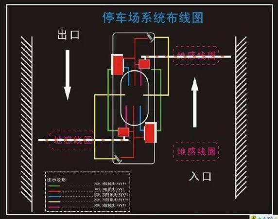 停车场系统的布线安装与保养