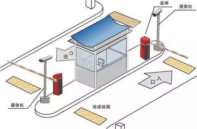 智能停车场系统组成及施工步骤!