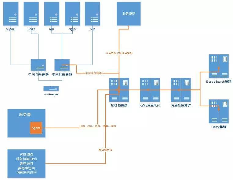 服务化架构系统电棍难题解决方案