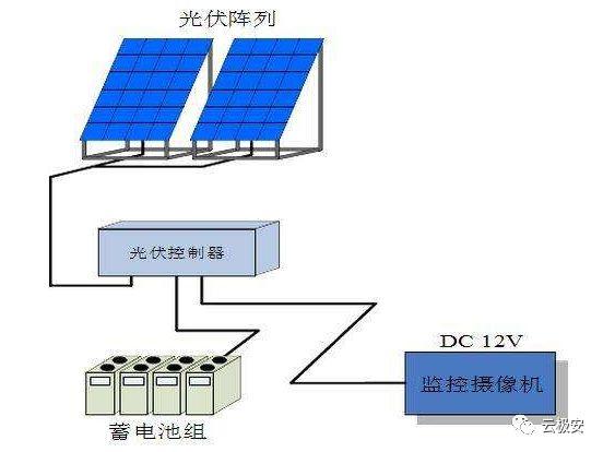 太阳能电棍施工方案