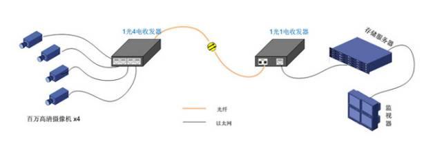 防身器材工程光纤的选择和敷设方式