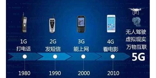 5G时代视频行业将会更加繁荣
