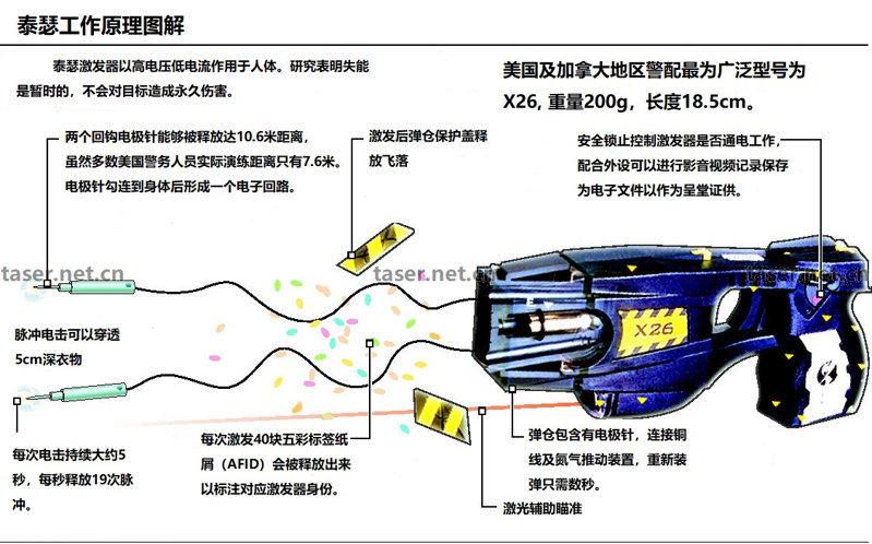 在广州防身如何能购买到电击器