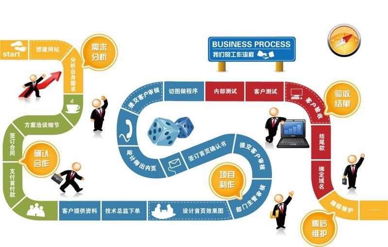 商业网站开发流程