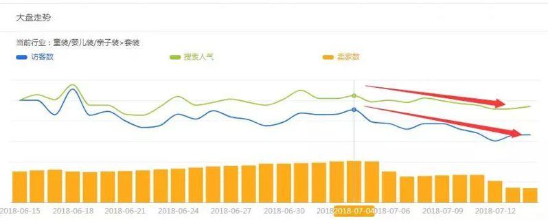 seo优化助力童装店提升流量销售额