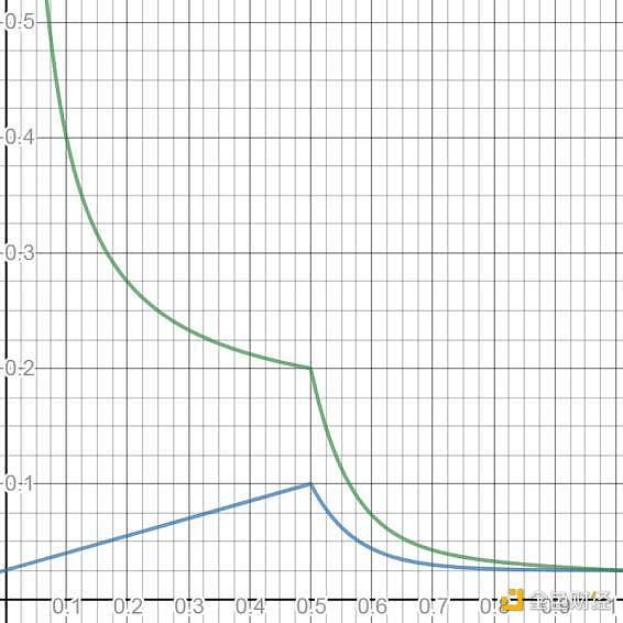 HashKey 崔晨:简析 Kusama 首批平行链拍卖过程、结果及影响