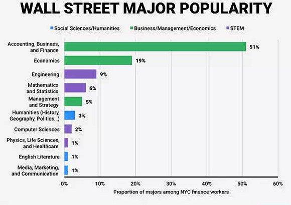 华尔街喜欢招什么样的人?银行家筛简历也是有套路的