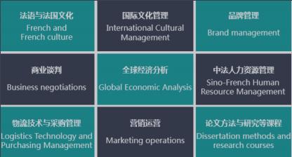 国际工商硕士学位,克莱蒙高等商学,MIB硕士项目