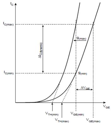图4 并联模块转移特性比较图