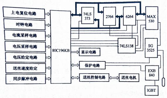 图2 80C196KB控制系统构成原理框图