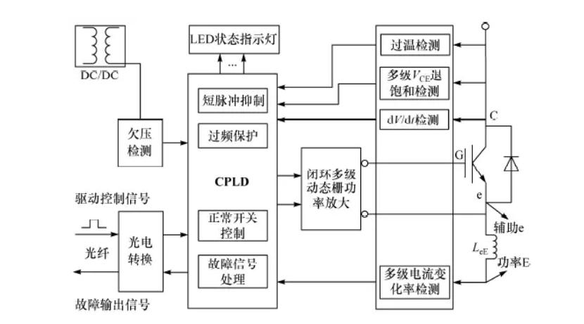 光纤隔离的IGBT驱动方案