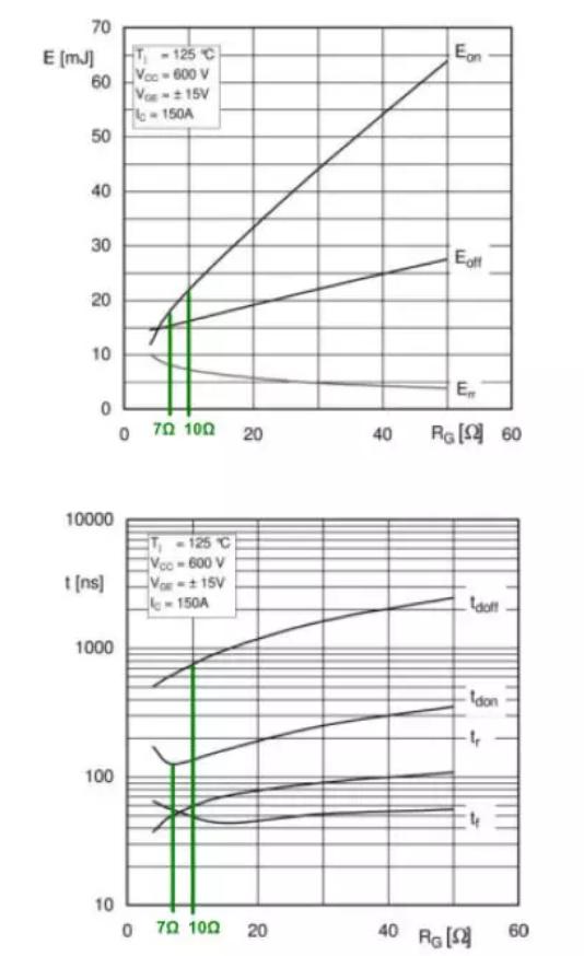 IGBT开关损耗和开关时间与门极电阻RG的关系