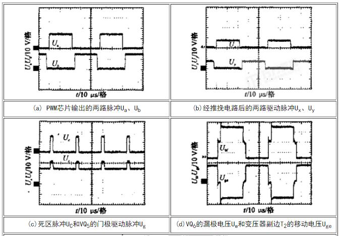 PWM芯片输出的两路脉冲Ua、Ub