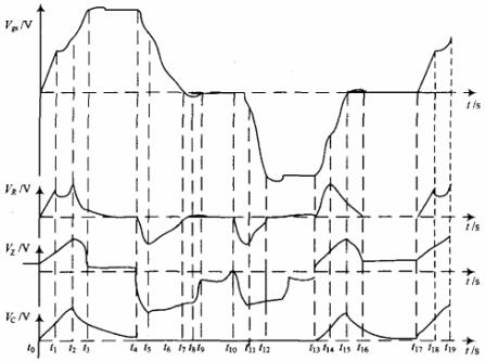 图2一个脉冲周期各波形时序图