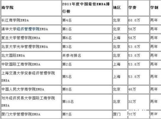 各大高校EMBA价格一览表