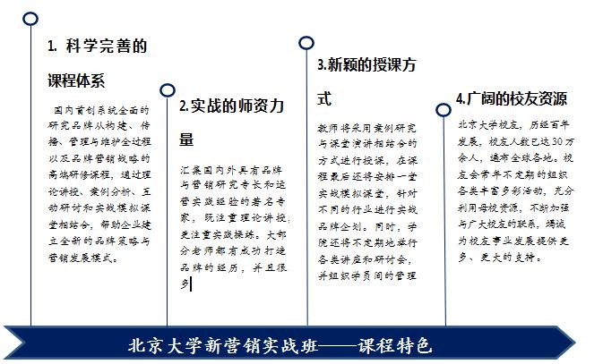 北京大学新营销实战研修班课程特色