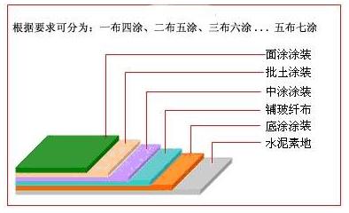 FRP玻璃纤维积层防腐地板分层