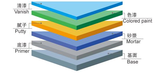 施工剖面图—环氧砂浆地坪漆