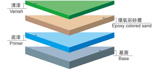 施工剖面图—环氧彩砂地坪漆