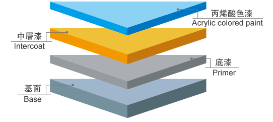 施工剖面图—耐候型丙烯酸球迷网直播网官网漆