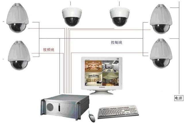 高清视频监控有哪些特点以及传输模式