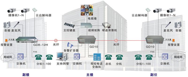 大厦综合布线工程拓扑图