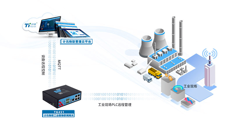如何实现PLC的远程无线控制