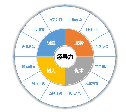 領導力課程體系模型