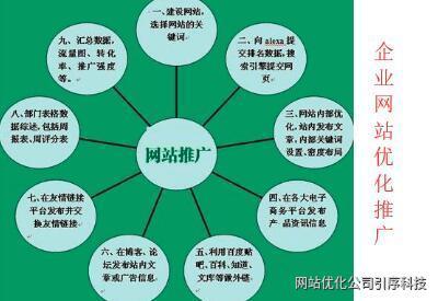 重庆seo关于企业网站如何做好优化推广的方法