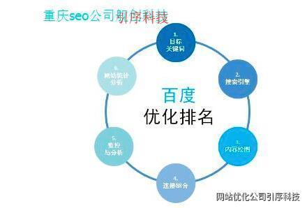 重庆seo排名能够上到首页前三需要具备哪些条件