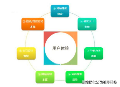 重慶網站優化中的用戶體驗也是很重要的一部分