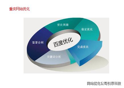 重慶網站優化診斷分析從哪些點去展開來做