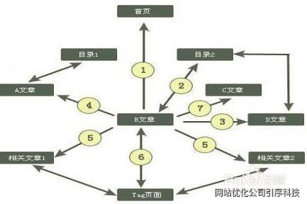 重慶網站優化告訴您哪些方法可以提高網站權重