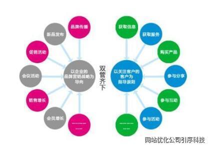 重慶網絡營銷是現代企業要走的路