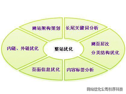 重慶網站優化之標題優化的重要性