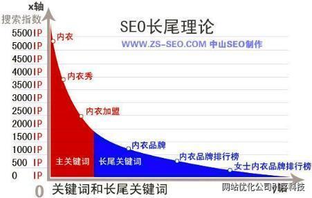 重慶網站優化長尾關鍵詞的優化技巧和作用