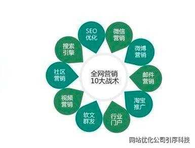 重慶企業全網營銷推廣都有哪些方法!