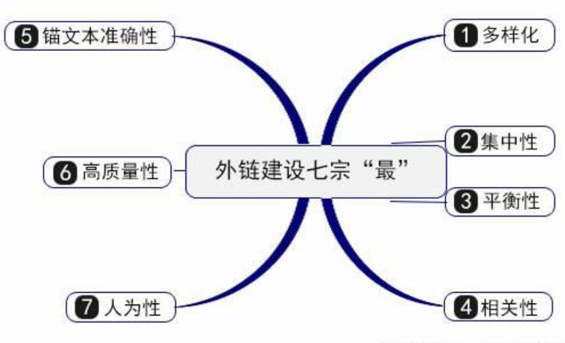在做重庆seo外部优化的外链建设和推广也需要有技巧