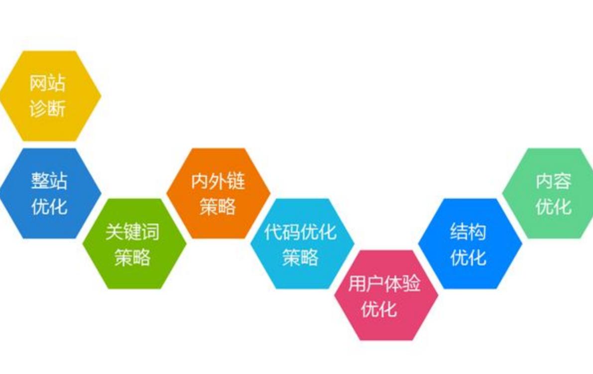 重慶網站優化通常需要從那些方面去展開了做?