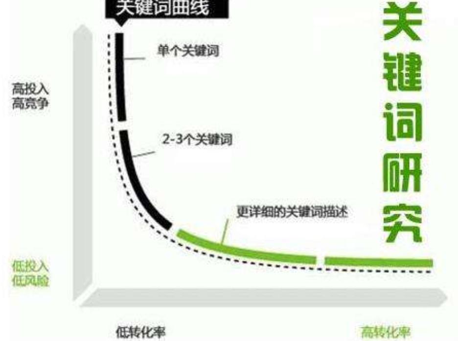 重慶seo談網站關鍵詞密度結合經驗操作才對