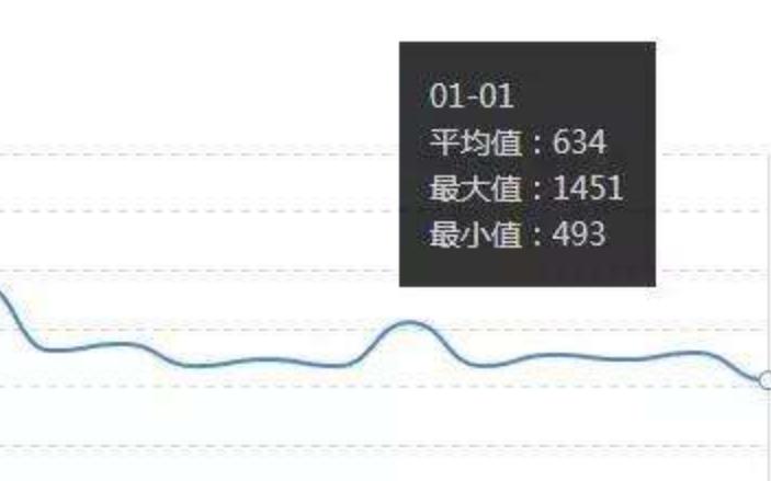 重庆引序科技 网站索引量大减怎么优化