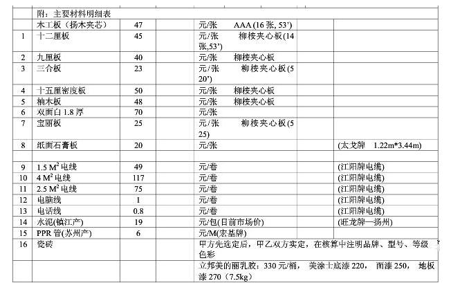 主要材料一览表