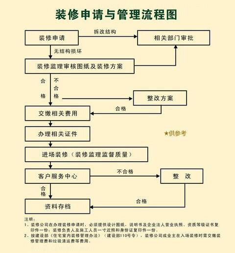 重庆新房装修/旧房翻新前申报流程