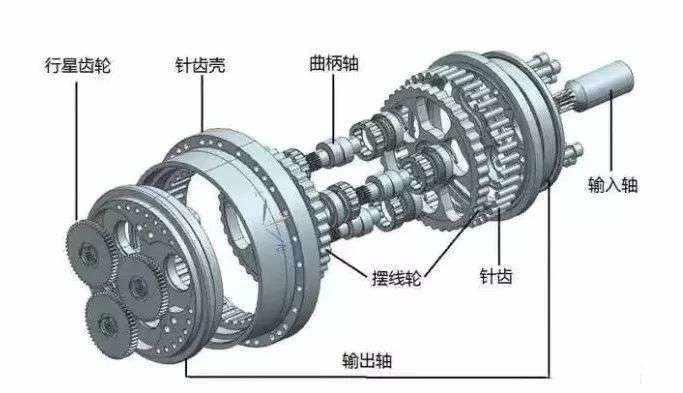 3D动画展示:RV减速器结构与原理