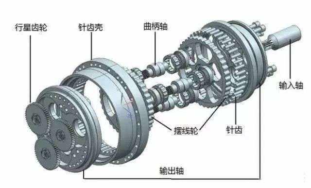 工业机器人Rv减速器和谐波减速器有什么区别