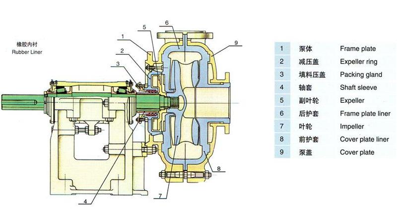 AHR橡胶渣浆泵结构图
