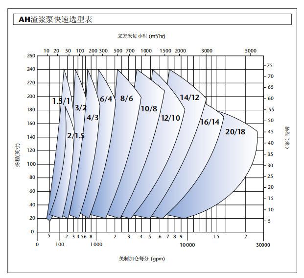 AH渣浆泵型谱图