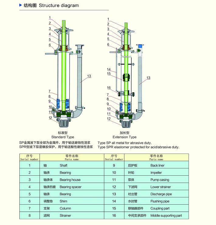 spr液下渣浆泵结构图